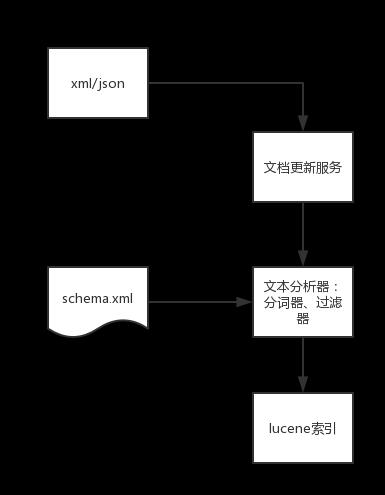 Schemal